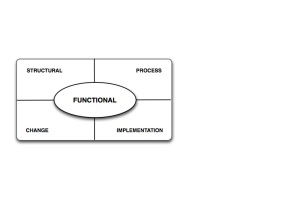 Architectural Contract Design