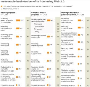 BYOD,McKinsey.Graph