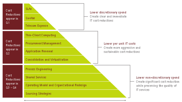 cost reduction level.accenture