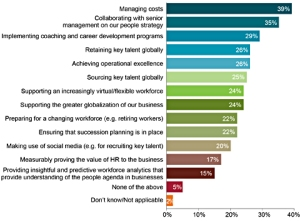 Future of HR.Chart