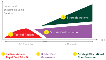 strategic cost management.accenture