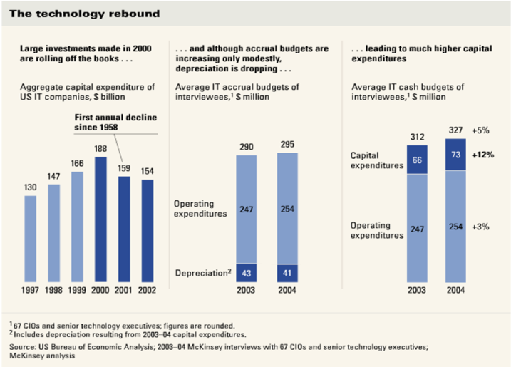 technology spending. tech rebound. mckinsey chart