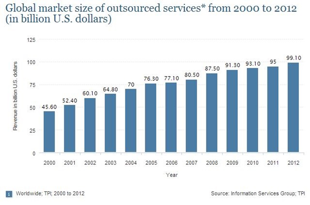 Global Outsourcing Market