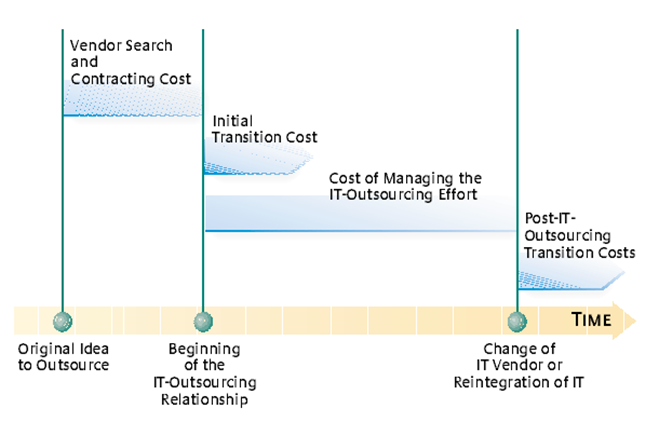 IT Transition Cost Graph