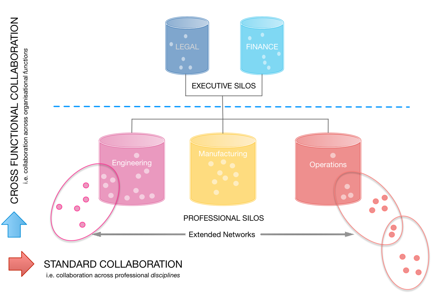 xFunctional Collaboration