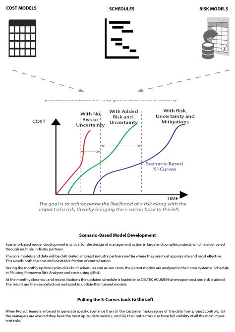 Scenario-Based Model Development copy